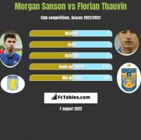 Morgan Sanson vs Florian Thauvin h2h player stats
