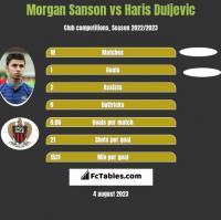 Morgan Sanson vs Haris Duljevic h2h player stats