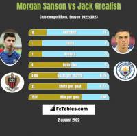 Morgan Sanson vs Jack Grealish h2h player stats