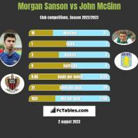 Morgan Sanson vs John McGinn h2h player stats