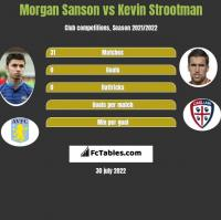Morgan Sanson vs Kevin Strootman h2h player stats