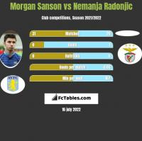Morgan Sanson vs Nemanja Radonjic h2h player stats