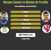 Morgan Sanson vs Nicolas De Preville h2h player stats