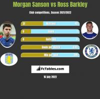 Morgan Sanson vs Ross Barkley h2h player stats