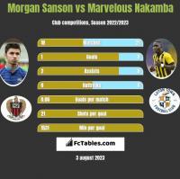 Morgan Sanson vs Marvelous Nakamba h2h player stats