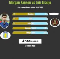 Morgan Sanson vs Luiz Araujo h2h player stats