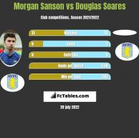 Morgan Sanson vs Douglas Soares h2h player stats