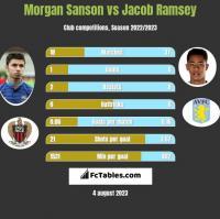 Morgan Sanson vs Jacob Ramsey h2h player stats