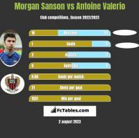 Morgan Sanson vs Antoine Valerio h2h player stats