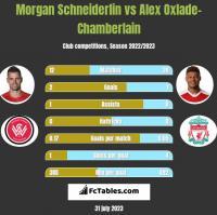 Morgan Schneiderlin vs Alex Oxlade-Chamberlain h2h player stats