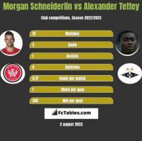 Morgan Schneiderlin vs Alexander Tettey h2h player stats