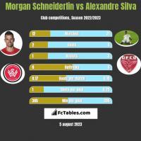 Morgan Schneiderlin vs Alexandre Silva h2h player stats
