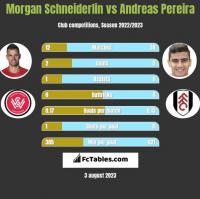 Morgan Schneiderlin vs Andreas Pereira h2h player stats