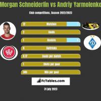 Morgan Schneiderlin vs Andriy Yarmolenko h2h player stats