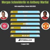 Morgan Schneiderlin vs Anthony Martial h2h player stats