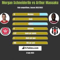 Morgan Schneiderlin vs Arthur Masuaku h2h player stats