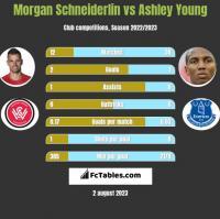 Morgan Schneiderlin vs Ashley Young h2h player stats