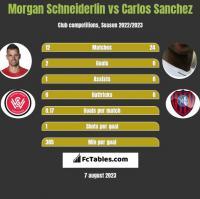 Morgan Schneiderlin vs Carlos Sanchez h2h player stats