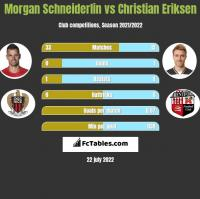 Morgan Schneiderlin vs Christian Eriksen h2h player stats