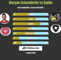 Morgan Schneiderlin vs Danilo h2h player stats