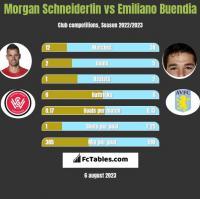 Morgan Schneiderlin vs Emiliano Buendia h2h player stats