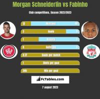 Morgan Schneiderlin vs Fabinho h2h player stats