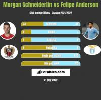 Morgan Schneiderlin vs Felipe Anderson h2h player stats