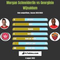 Morgan Schneiderlin vs Georginio Wijnaldum h2h player stats