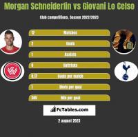 Morgan Schneiderlin vs Giovani Lo Celso h2h player stats