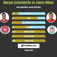 Morgan Schneiderlin vs James Milner h2h player stats