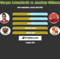 Morgan Schneiderlin vs Jonathan Williams h2h player stats