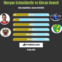 Morgan Schneiderlin vs Kieran Dowell h2h player stats