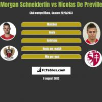 Morgan Schneiderlin vs Nicolas De Preville h2h player stats