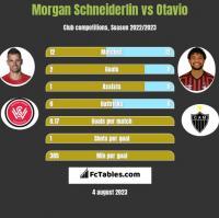 Morgan Schneiderlin vs Otavio h2h player stats
