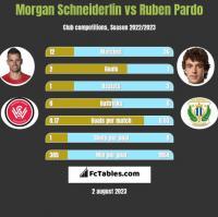 Morgan Schneiderlin vs Ruben Pardo h2h player stats