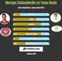 Morgan Schneiderlin vs Toma Basic h2h player stats