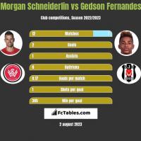 Morgan Schneiderlin vs Gedson Fernandes h2h player stats