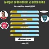 Morgan Schneiderlin vs Remi Oudin h2h player stats
