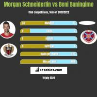 Morgan Schneiderlin vs Beni Baningime h2h player stats