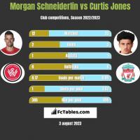 Morgan Schneiderlin vs Curtis Jones h2h player stats