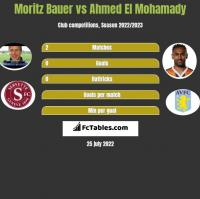 Moritz Bauer vs Ahmed El Mohamady h2h player stats