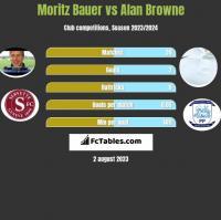 Moritz Bauer vs Alan Browne h2h player stats