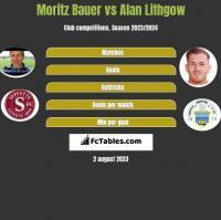 Moritz Bauer vs Alan Lithgow h2h player stats