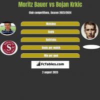 Moritz Bauer vs Bojan Krkic h2h player stats