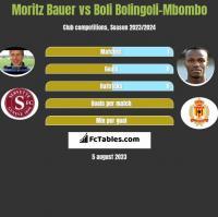 Moritz Bauer vs Boli Bolingoli-Mbombo h2h player stats