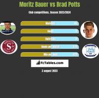 Moritz Bauer vs Brad Potts h2h player stats
