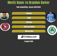 Moritz Bauer vs Brandon Barker h2h player stats