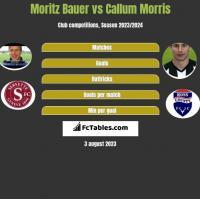 Moritz Bauer vs Callum Morris h2h player stats