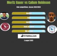 Moritz Bauer vs Callum Robinson h2h player stats