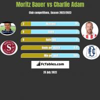 Moritz Bauer vs Charlie Adam h2h player stats